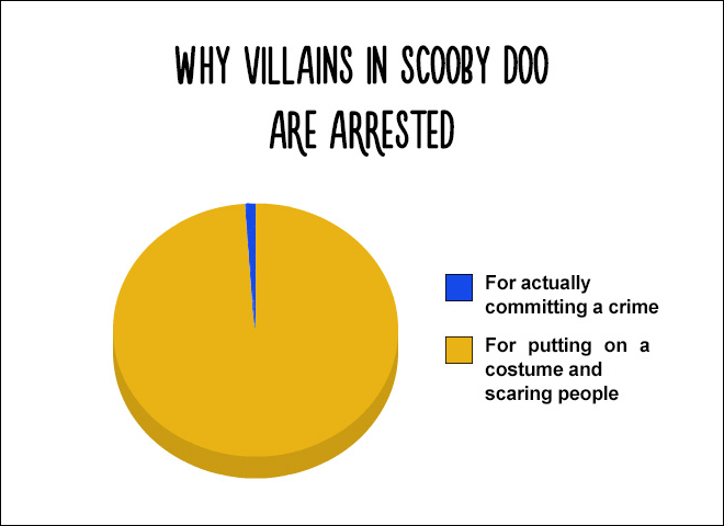 Funny Pie Charts That Are Absolutely True