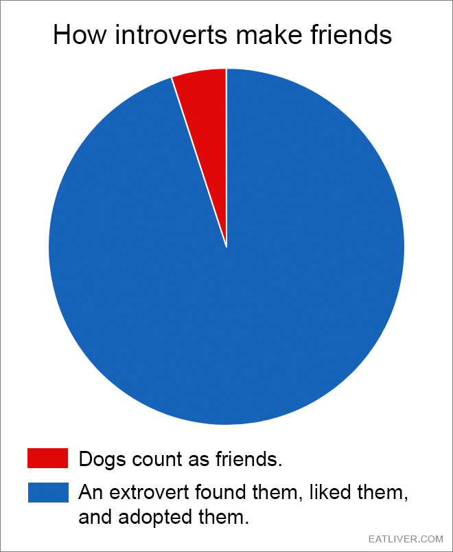 A pretty accurate pie chart representation.